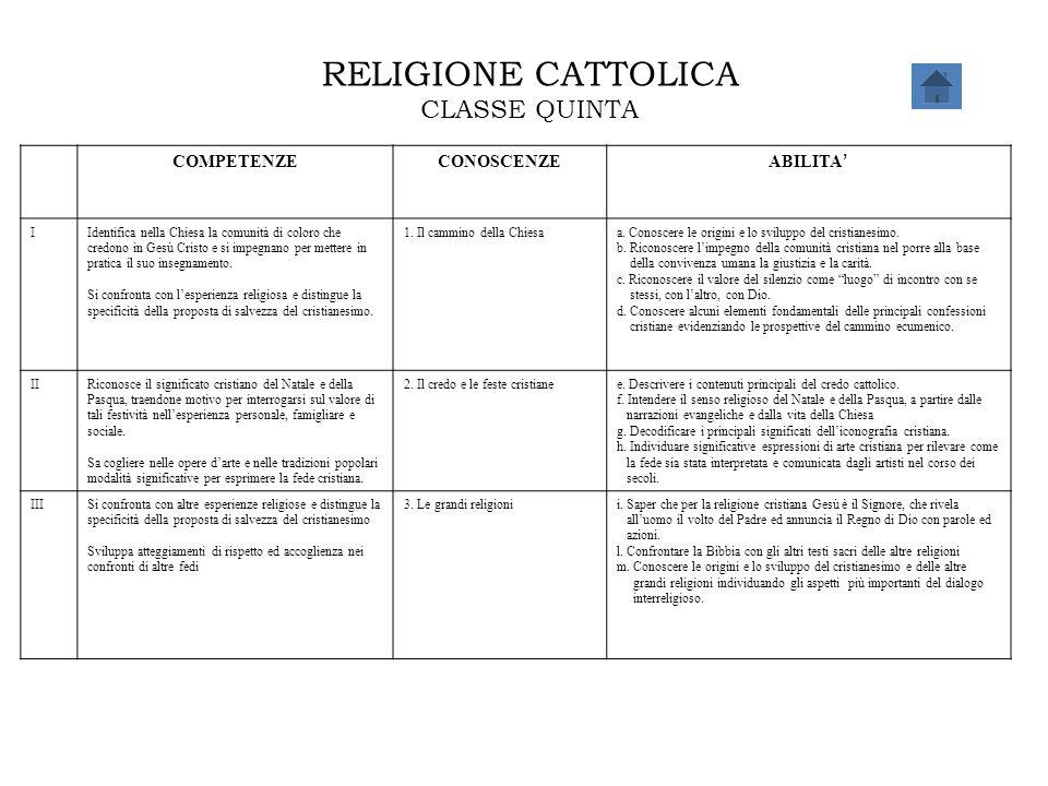 RELIGIONE CATTOLICA CLASSE QUINTA COMPETENZECONOSCENZE ABILITA ' IIdentifica nella Chiesa la comunità di coloro che credono in Gesù Cristo e si impegn