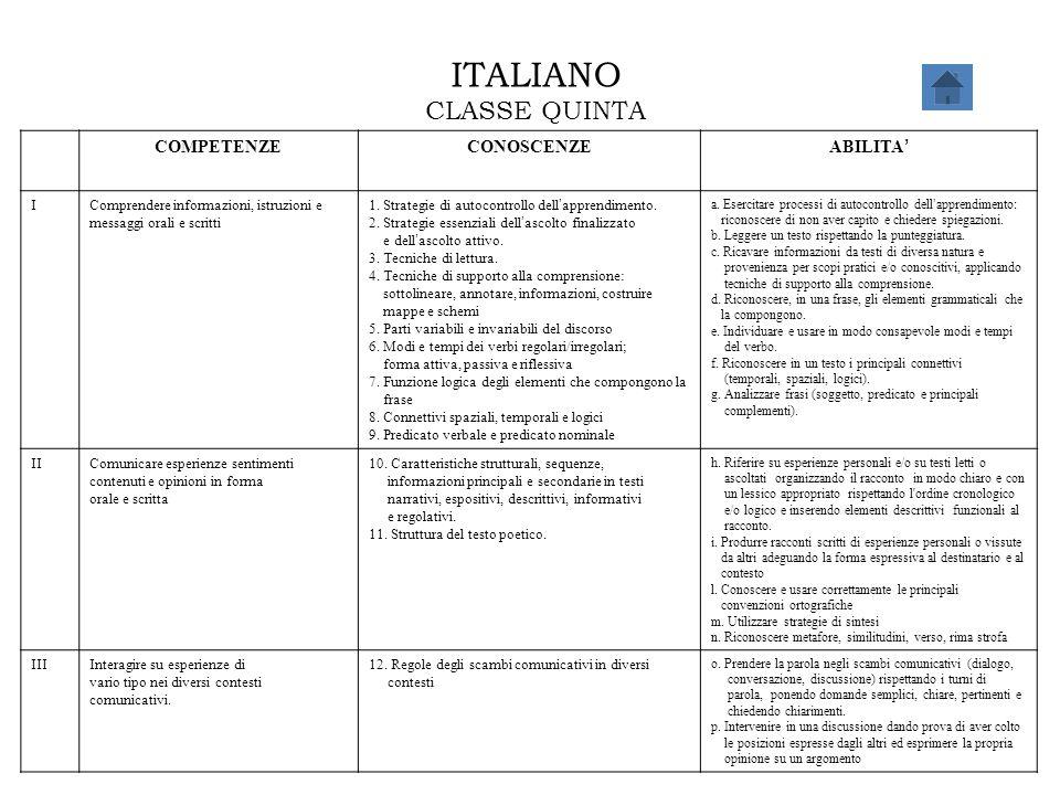ITALIANO CLASSE QUINTA COMPETENZECONOSCENZE ABILITA ' IComprendere informazioni, istruzioni e messaggi orali e scritti 1. Strategie di autocontrollo d
