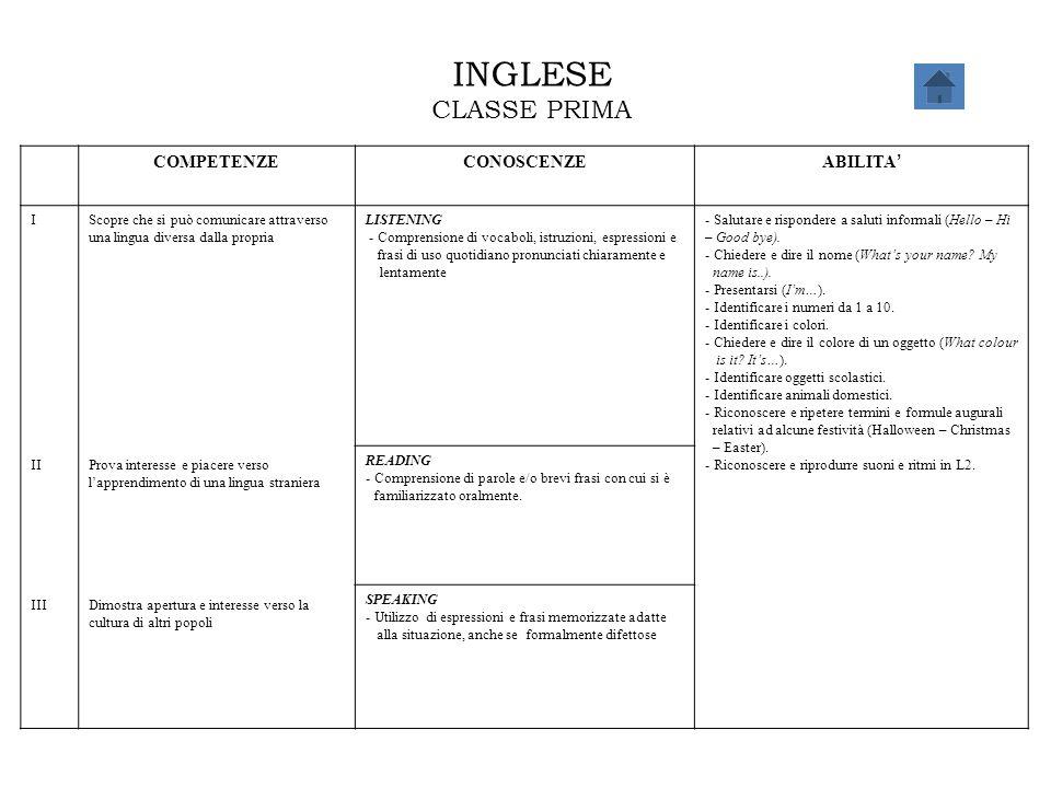 INGLESE CLASSE PRIMA COMPETENZECONOSCENZE ABILITA ' I II III Scopre che si può comunicare attraverso una lingua diversa dalla propria Prova interesse