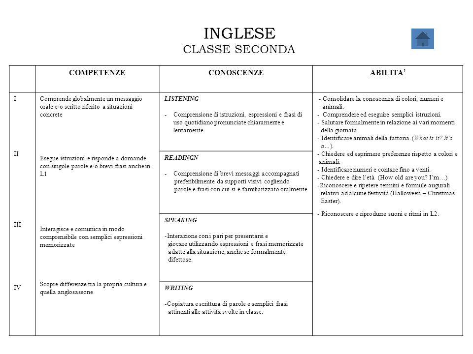 INGLESE CLASSE SECONDA COMPETENZECONOSCENZE ABILITA ' I II III IV Comprende globalmente un messaggio orale e/o scritto riferito a situazioni concrete