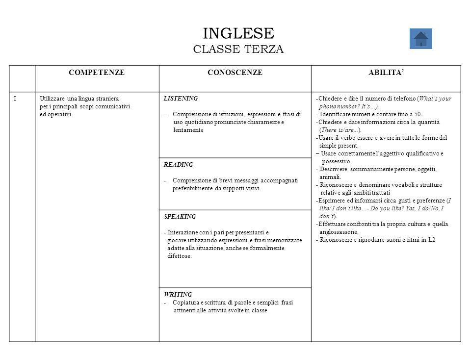 INGLESE CLASSE TERZA COMPETENZECONOSCENZE ABILITA ' IUtilizzare una lingua straniera per i principali scopi comunicativi ed operativi LISTENING -Compr