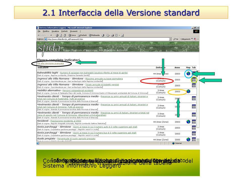 Consente di visualizzare la versione avanzata del Sistema informativo Leggero Pulsante di Visualizzazione della tabella 2.1 Interfaccia della Versione
