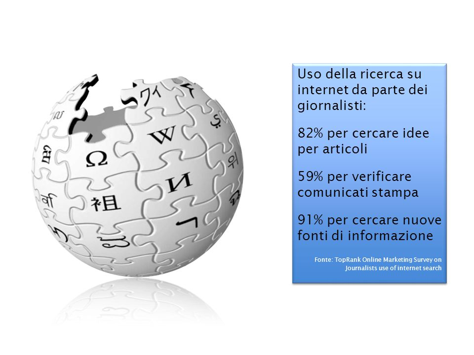 Uso della ricerca su internet da parte dei giornalisti: 82% per cercare idee per articoli 59% per verificare comunicati stampa 91% per cercare nuove fonti di informazione Fonte: TopRank Online Marketing Survey on Journalists use of internet search Uso della ricerca su internet da parte dei giornalisti: 82% per cercare idee per articoli 59% per verificare comunicati stampa 91% per cercare nuove fonti di informazione Fonte: TopRank Online Marketing Survey on Journalists use of internet search