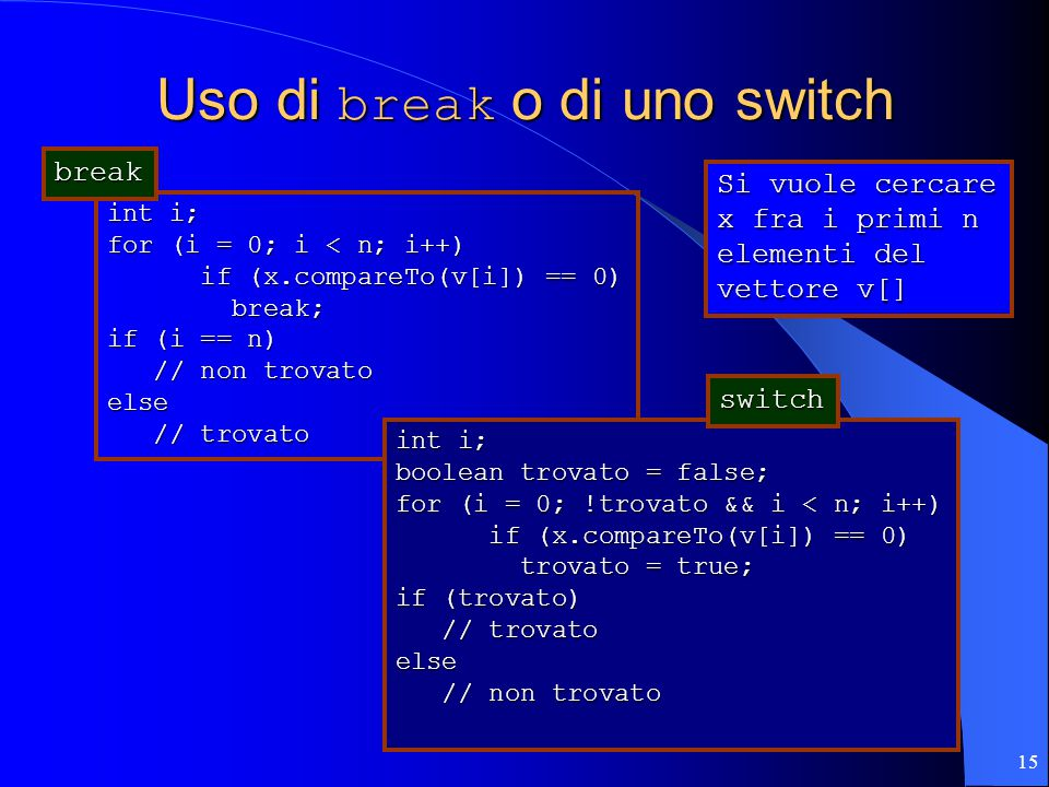 15 Uso di break o di uno switch int i; for (i = 0; i < n; i++) if (x.compareTo(v[i]) == 0) if (x.compareTo(v[i]) == 0) break; break; if (i == n) // no