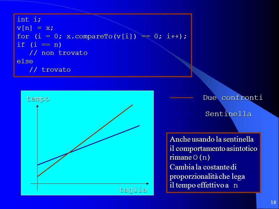 18 int i; v[n] = x; for (i = 0; x.compareTo(v[i]) == 0; i++); if (i == n) // non trovato // non trovatoelse // trovato // trovato tempo taglia Due confronti Sentinella Anche usando la sentinella il comportamento asintotico rimane O(n) Cambia la costante di proporzionalità che lega n il tempo effettivo a n
