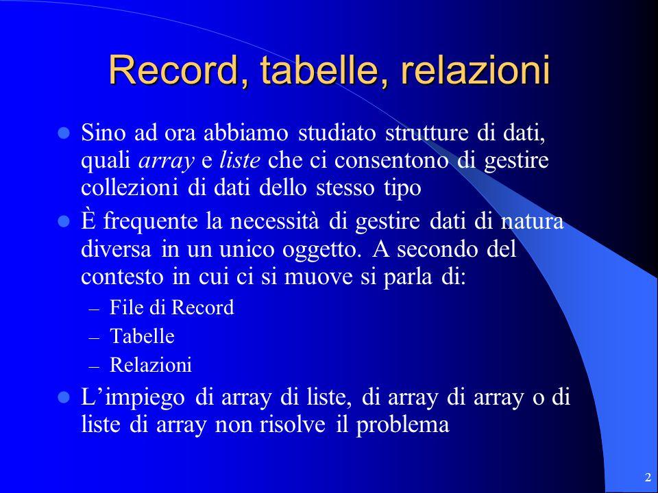 2 Record, tabelle, relazioni Sino ad ora abbiamo studiato strutture di dati, quali array e liste che ci consentono di gestire collezioni di dati dello stesso tipo È frequente la necessità di gestire dati di natura diversa in un unico oggetto.