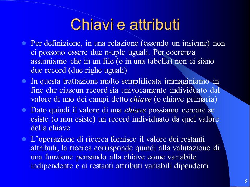 9 Chiavi e attributi Per definizione, in una relazione (essendo un insieme) non ci possono essere due n-uple uguali.