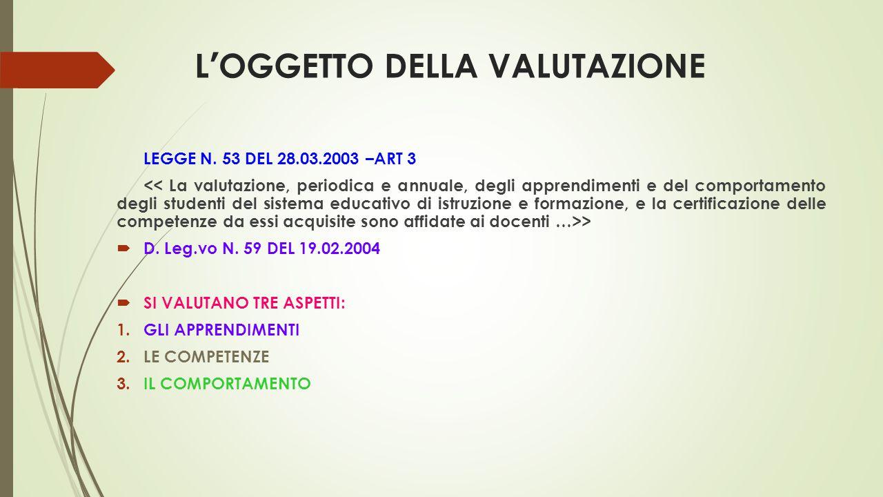 L'OGGETTO DELLA VALUTAZIONE LEGGE N. 53 DEL 28.03.2003 –ART 3 >  D. Leg.vo N. 59 DEL 19.02.2004  SI VALUTANO TRE ASPETTI: 1.GLI APPRENDIMENTI 2.LE C