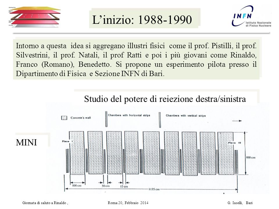 L'inizio: 1988-1990 Intorno a questa idea si aggregano illustri fisici come il prof.