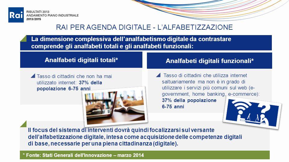 RAI PER AGENDA DIGITALE - L'ALFABETIZZAZIONE Analfabeti digitali totali* La dimensione complessiva dell'analfabetismo digitale da contrastare comprend