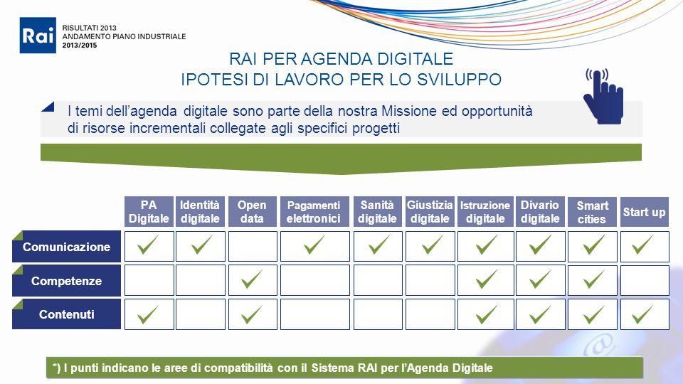 Istruzione digitale *) I punti indicano le aree di compatibilità con il Sistema RAI per l'Agenda Digitale RAI PER AGENDA DIGITALE IPOTESI DI LAVORO PE