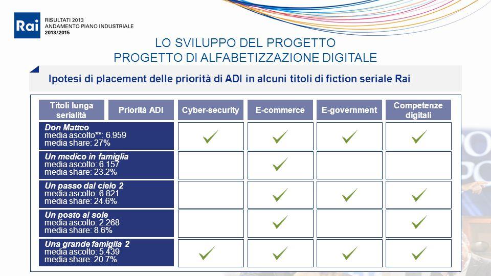Cyber-securityE-commerceE-government Competenze digitali Un medico in famiglia media ascolto: 6.157 media share: 23.2% Un passo dal cielo 2 media asco