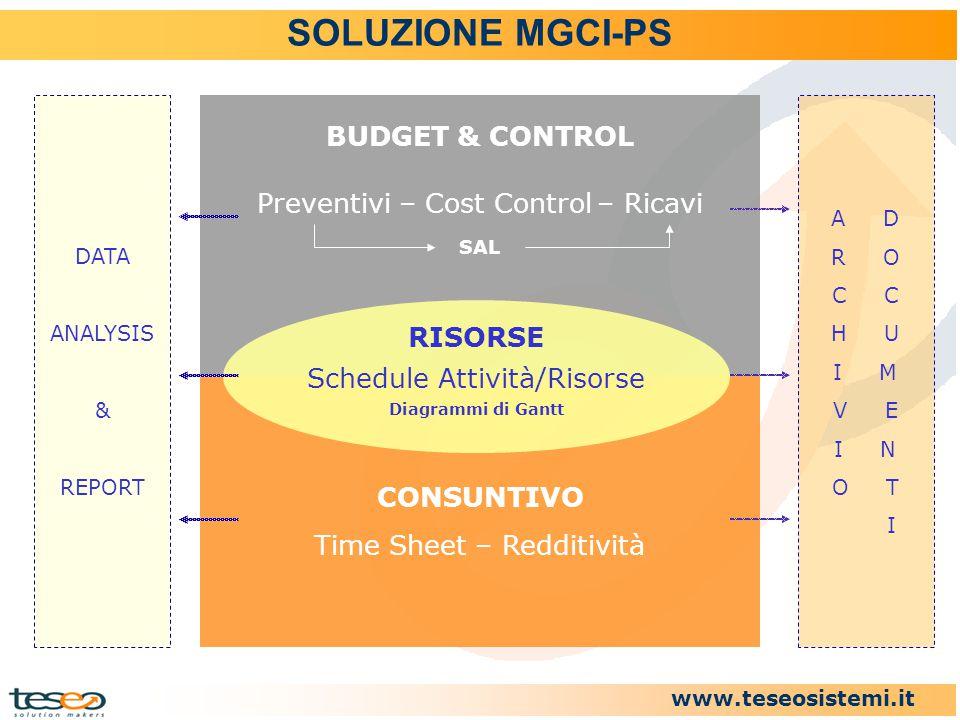 www.teseosistemi.it SOLUZIONE MGCI-PS BUDGET & CONTROL Preventivi – Cost Control – Ricavi SAL CONSUNTIVO Time Sheet – Redditività DATA ANALYSIS & REPO
