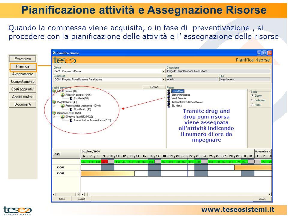 www.teseosistemi.it Pianificazione attività e Assegnazione Risorse Tramite drug and drop ogni risorsa viene assegnata all'attività indicando il numero