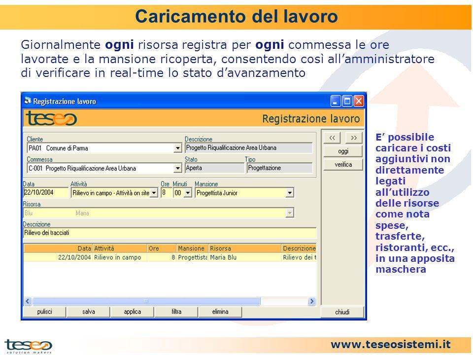 www.teseosistemi.it Caricamento del lavoro Giornalmente ogni risorsa registra per ogni commessa le ore lavorate e la mansione ricoperta, consentendo c