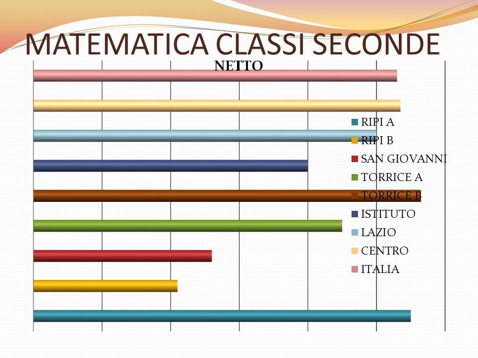 MATEMATICA CLASSI SECONDE