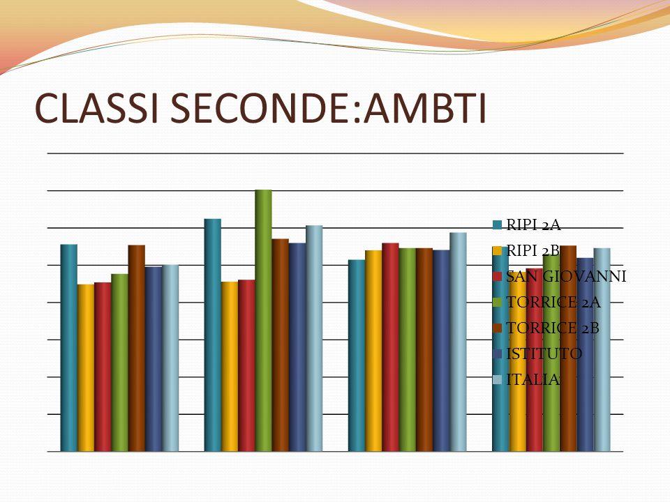 CLASSI SECONDE:AMBTI