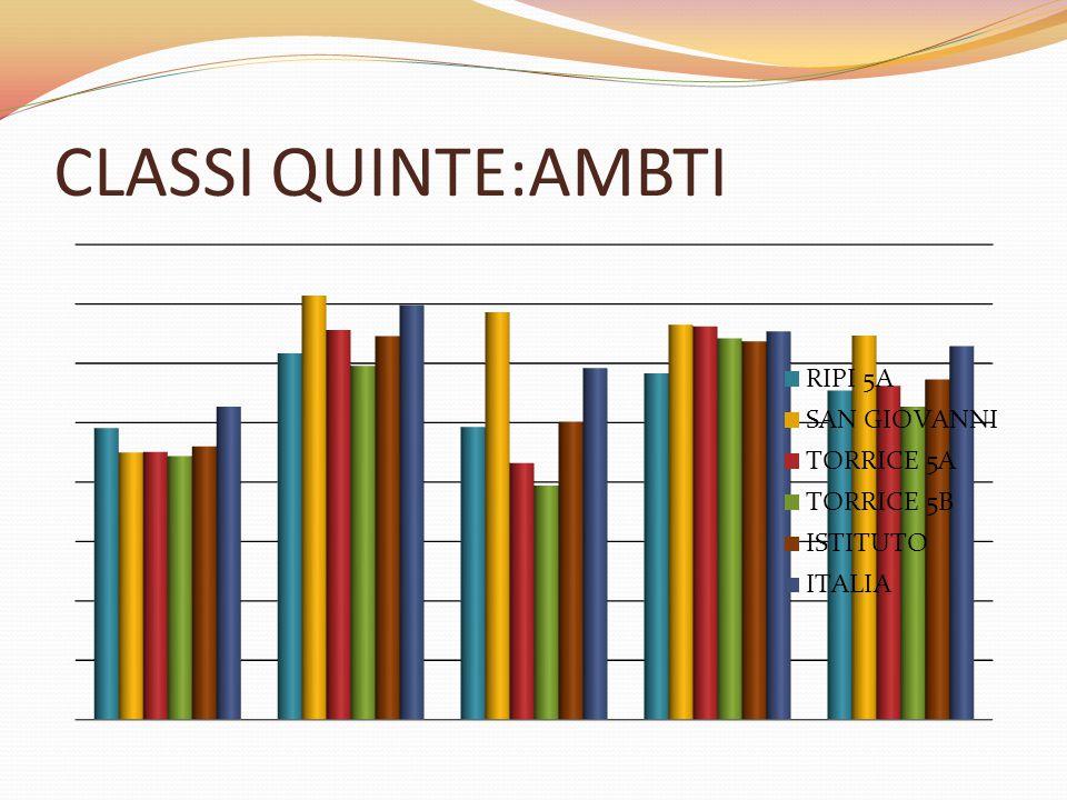CLASSI QUINTE:AMBTI