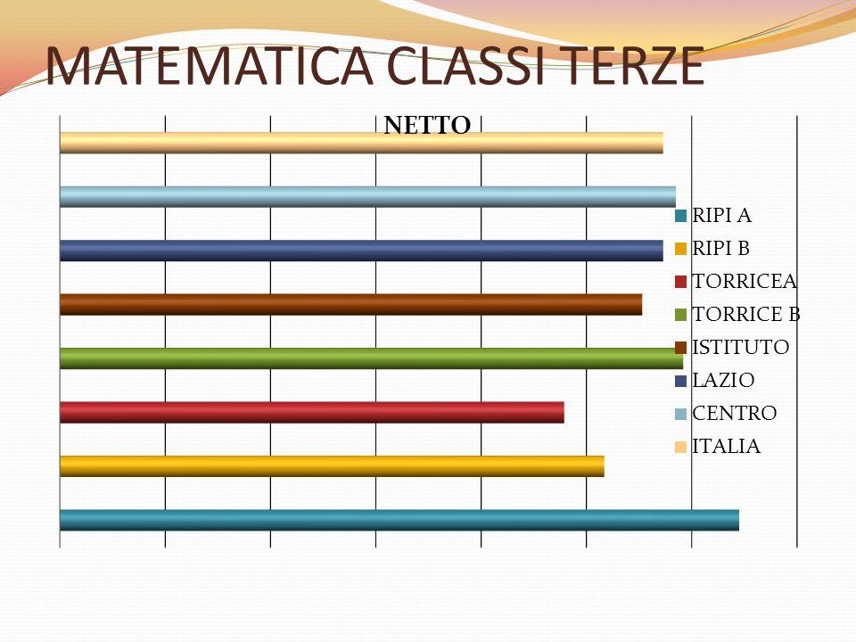 MATEMATICA CLASSI TERZE