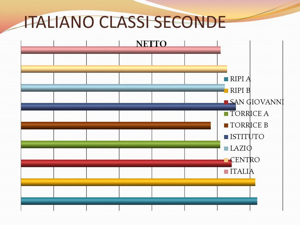 CLASSI SECONDE:PARTI DELLA PROVA