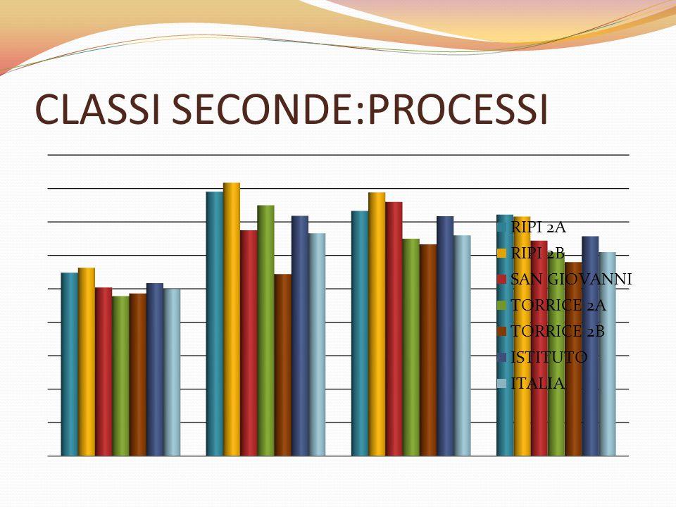 CLASSI SECONDE:PROCESSI