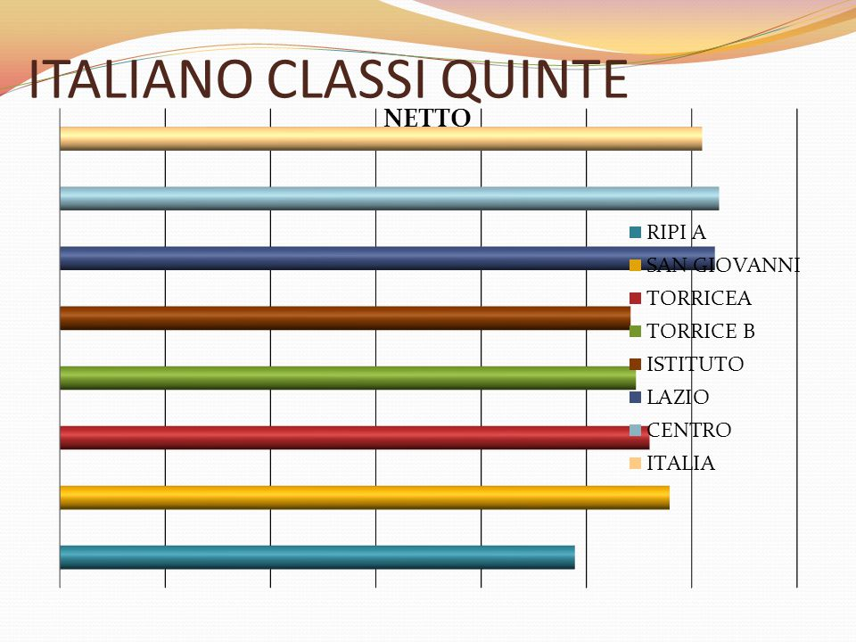 ITALIANO CLASSI QUINTE