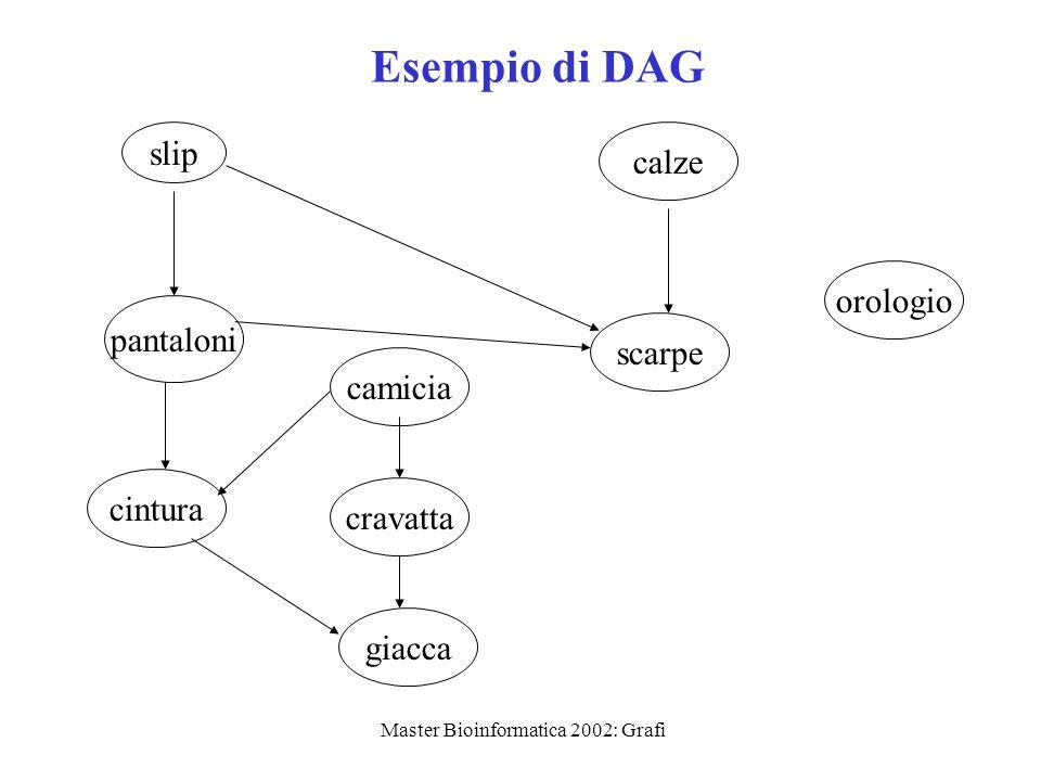 Master Bioinformatica 2002: Grafi Esempio di DAG slip pantaloni cintura camicia cravatta giacca calze scarpe orologio