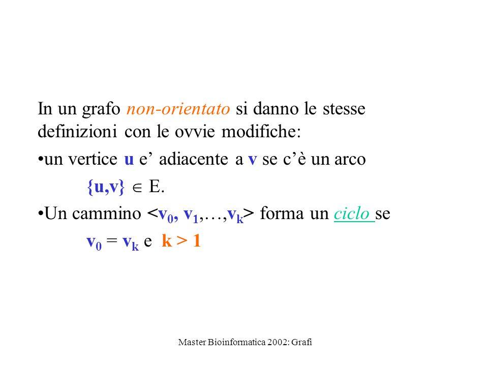 Master Bioinformatica 2002: Grafi In un grafo non-orientato si danno le stesse definizioni con le ovvie modifiche: un vertice u e' adiacente a v se c'