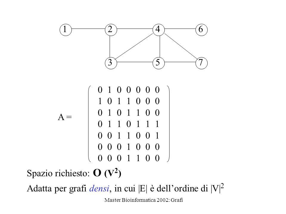 Master Bioinformatica 2002: Grafi 12 3 4 5 6 7 A = 0 1 0 0 0 0 0 1 0 1 1 0 0 0 0 1 0 1 1 0 0 0 1 1 0 1 1 1 0 0 1 1 0 0 1 0 0 0 1 0 0 0 0 0 0 1 1 0 0 S
