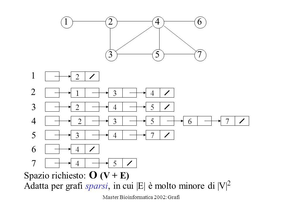 Master Bioinformatica 2002: Grafi 12 3 4 5 6 7 1 2 3 4 5 6 7 2 134 245 23567 347 4 45 Spazio richiesto: O (V + E) Adatta per grafi sparsi, in cui |E|