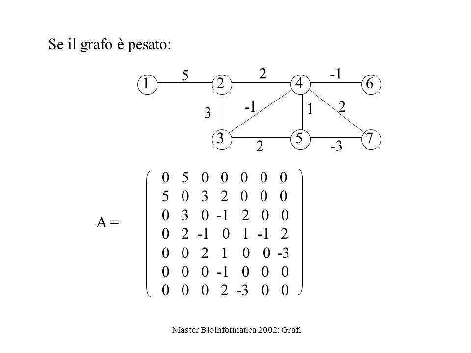 Master Bioinformatica 2002: Grafi A = 0 5 0 0 0 0 0 5 0 3 2 0 0 0 0 3 0 -1 2 0 0 0 2 -1 0 1 -1 2 0 0 2 1 0 0 -3 0 0 0 -1 0 0 0 0 0 0 2 -3 0 0 Se il gr
