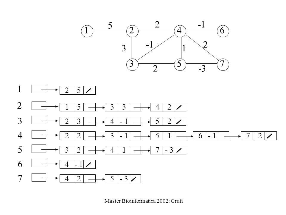 Master Bioinformatica 2002: Grafi 12 3 4 5 6 7 5 2 3 2 2 -3 1