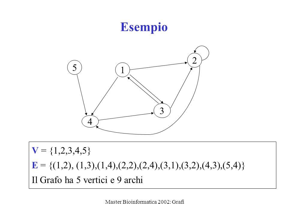 Master Bioinformatica 2002: Grafi Esempio 1 2 3 4 5 V = {1,2,3,4,5} E = {(1,2), (1,3),(1,4),(2,2),(2,4),(3,1),(3,2),(4,3),(5,4)} Il Grafo ha 5 vertici
