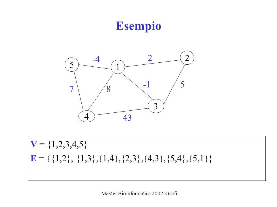 Master Bioinformatica 2002: Grafi Esempio 1 2 3 4 5 V = {1,2,3,4,5} E = {{1,2}, {1,3},{1,4},{2,3},{4,3},{5,4},{5,1}} -4 2 7 5 8 43
