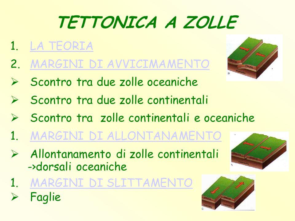 TETTONICA A ZOLLE 1.LA TEORIALA TEORIA 2.MARGINI DI AVVICIMAMENTOMARGINI DI AVVICIMAMENTO  Scontro tra due zolle oceaniche  Scontro tra due zolle co