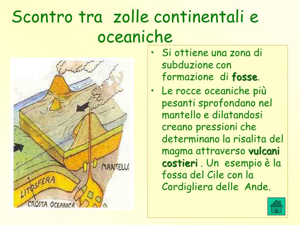 Scontro tra zolle continentali e oceaniche fosseSi ottiene una zona di subduzione con formazione di fosse. vulcani costieriLe rocce oceaniche più pesa