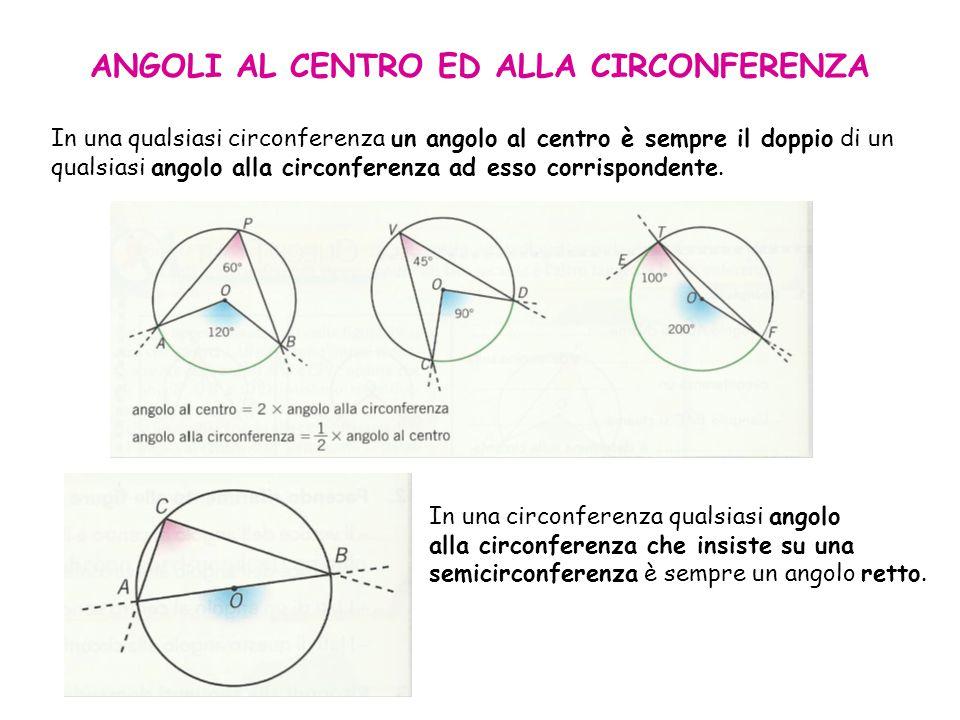 ANGOLI AL CENTRO ED ALLA CIRCONFERENZA In una qualsiasi circonferenza un angolo al centro è sempre il doppio di un qualsiasi angolo alla circonferenza