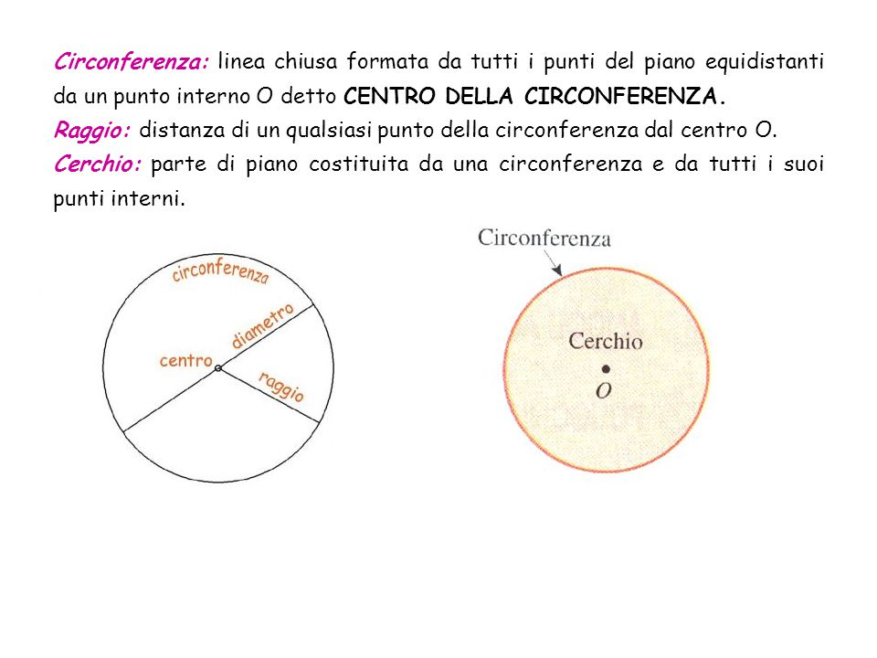 Circonferenza: linea chiusa formata da tutti i punti del piano equidistanti da un punto interno O detto CENTRO DELLA CIRCONFERENZA. Raggio: distanza d