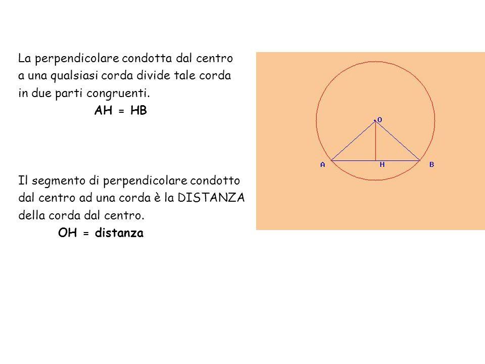 La perpendicolare condotta dal centro a una qualsiasi corda divide tale corda in due parti congruenti. AH = HB Il segmento di perpendicolare condotto