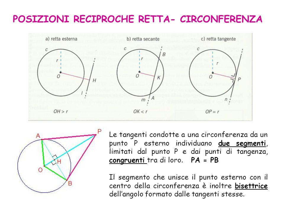 POSIZIONI RECIPROCHE RETTA- CIRCONFERENZA Le tangenti condotte a una circonferenza da un punto P esterno individuano due segmenti, limitati dal punto