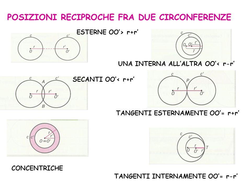 POSIZIONI RECIPROCHE FRA DUE CIRCONFERENZE ESTERNE OO'> r+r' SECANTI OO'< r+r' CONCENTRICHE TANGENTI INTERNAMENTE OO'= r-r' TANGENTI ESTERNAMENTE OO'=