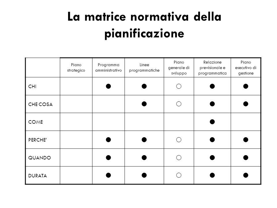 Piano strategico Programma amministrativo Linee programmatiche Piano generale di sviluppo Relazione previsionale e programmatica Piano esecutivo di ge