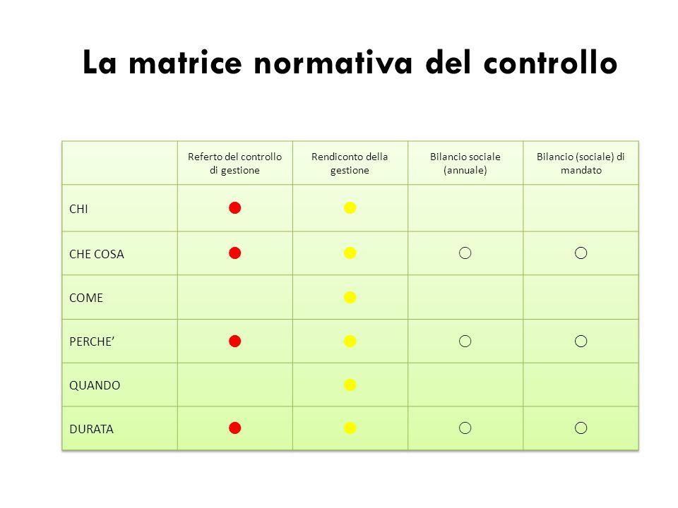 La matrice normativa del controllo