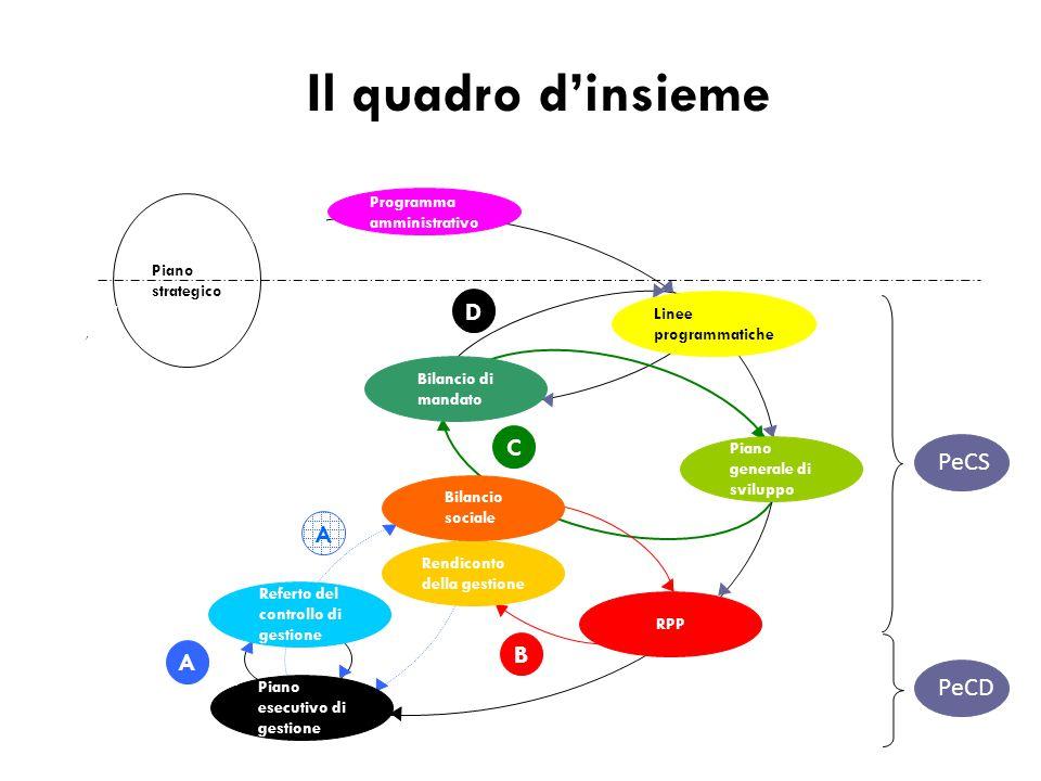 B A Piano strategico Programma amministrativo Linee programmatiche Piano generale di sviluppo RPP Rendiconto della gestione Bilancio sociale Bilancio