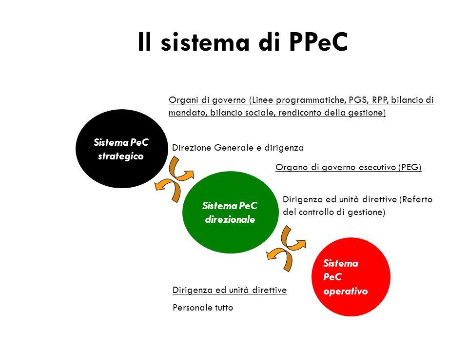 Il sistema di PPeC Sistema PeC strategico Sistema PeC direzionale Sistema PeC operativo Organo di governo esecutivo (PEG) Dirigenza ed unità direttive