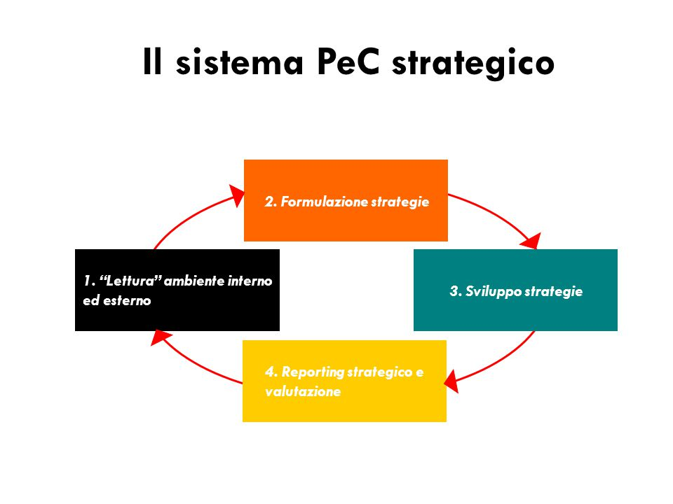 """Il sistema PeC strategico 2. Formulazione strategie 4. Reporting strategico e valutazione 1. """"Lettura"""" ambiente interno ed esterno 3. Sviluppo strateg"""