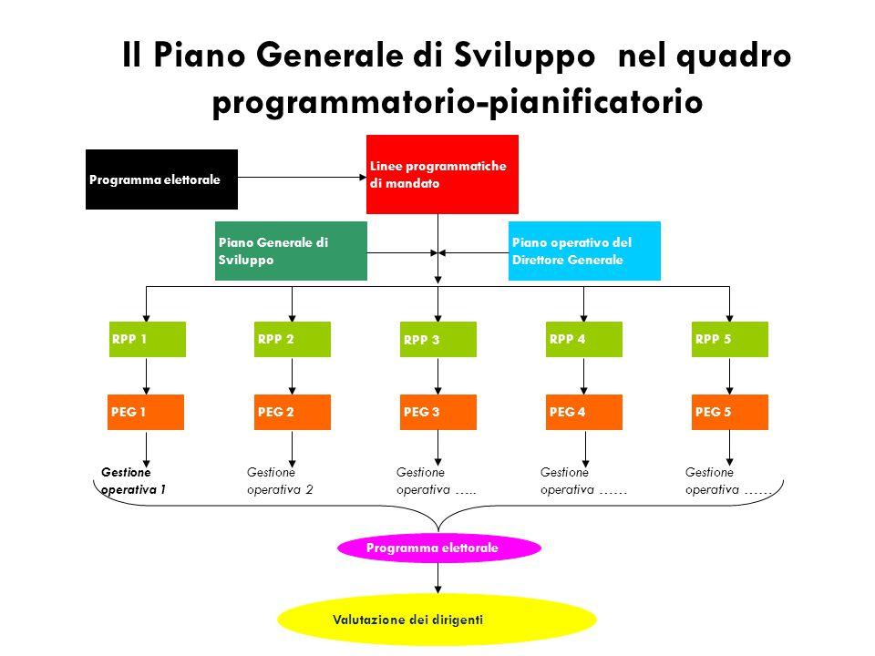 Il Piano Generale di Sviluppo nel quadro programmatorio-pianificatorio Programma elettorale Linee programmatiche di mandato Piano Generale di Sviluppo