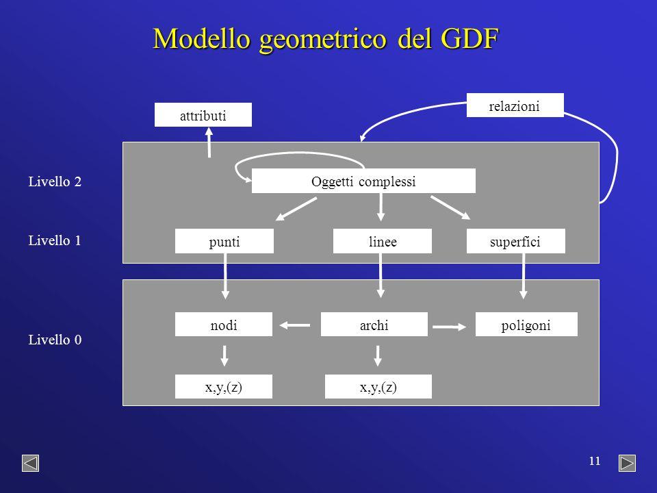 11 nodiarchipoligoni x,y,(z) Oggetti complessi superficilineepunti attributi relazioni Livello 2 Livello 1 Livello 0 Modello geometrico del GDF