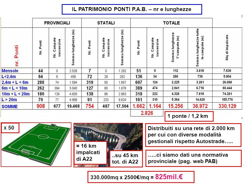 1 ponte / 1,2 km X 50 = 16 km impalcati di A22 Distribuiti su una rete di 2.000 km per cui con diverse modalità gestionali rispetto Autostrade…....su