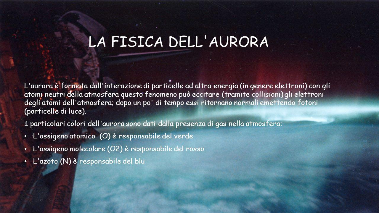 LA FISICA DELL'AURORA L'aurora è formata dall'interazione di particelle ad altra energia (in genere elettroni) con gli atomi neutri della atmosfera qu